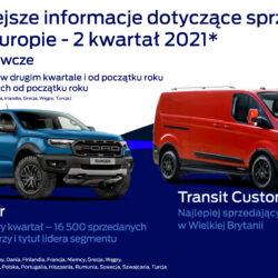Świetna sprzedaż Forda w Europie. Znaczący wzrost w drugim kwartale